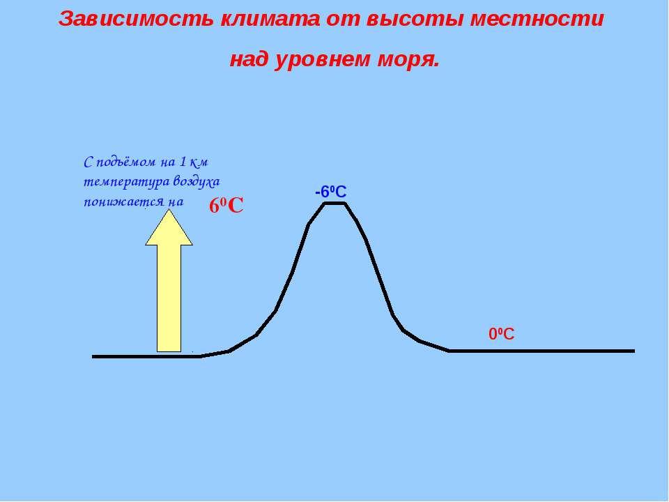 С подъёмом на 1 км температура воздуха понижается на 60С 00С -60С Зависимость...