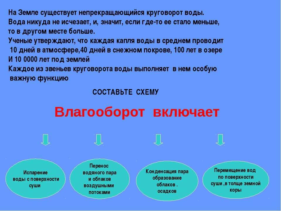 Какие причины вызывают кругооборот воды в природе: А) Землетрясение Б) Сила т...