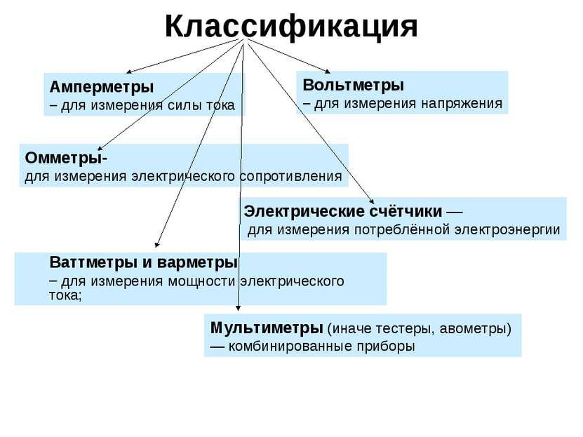 Классификация Амперметры – для измерения силы тока Вольтметры – для измерения...