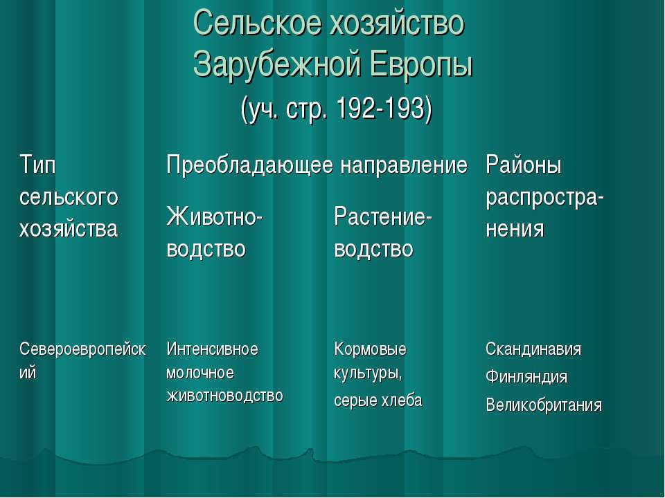 Сельское хозяйство Зарубежной Европы (уч. стр. 192-193)