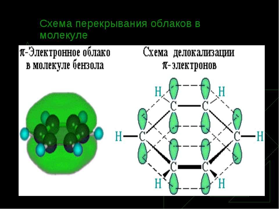 Схема перекрывания облаков в молекуле