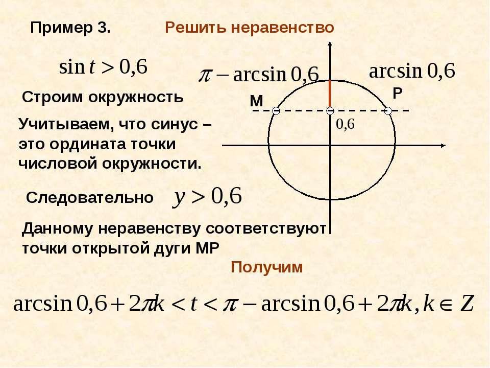 Пример 3. Решить неравенство Строим окружность Учитываем, что синус – это орд...
