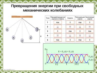 Превращения энергии при свободных механических колебаниях http://linda6035.uc...