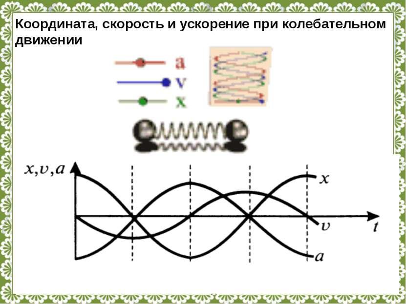 Координата, скорость и ускорение при колебательном движении http://linda6035....