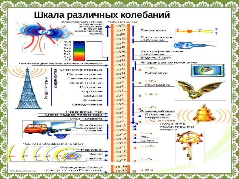 Шкала различных колебаний http://linda6035.ucoz.ru/