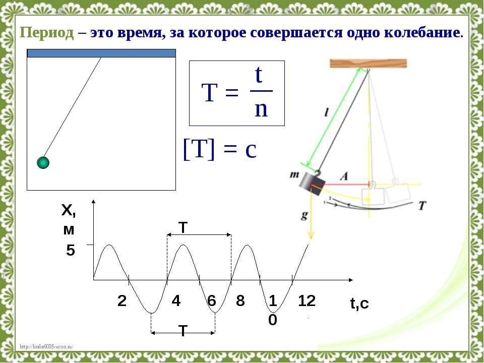 Период – это время, за которое совершается одно колебание. [T] = с http://lin...