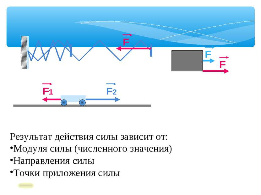 Результат действия силы зависит от: Модуля силы (численного значения) Направл...