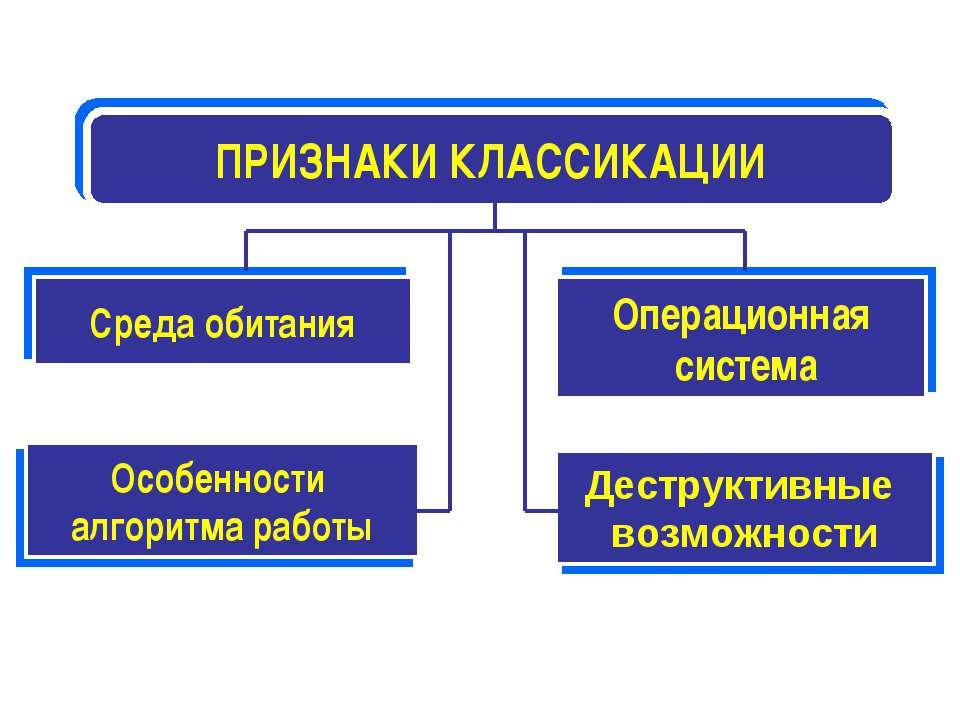 ПРИЗНАКИ КЛАССИКАЦИИ Среда обитания Операционная система Особенности алгоритм...