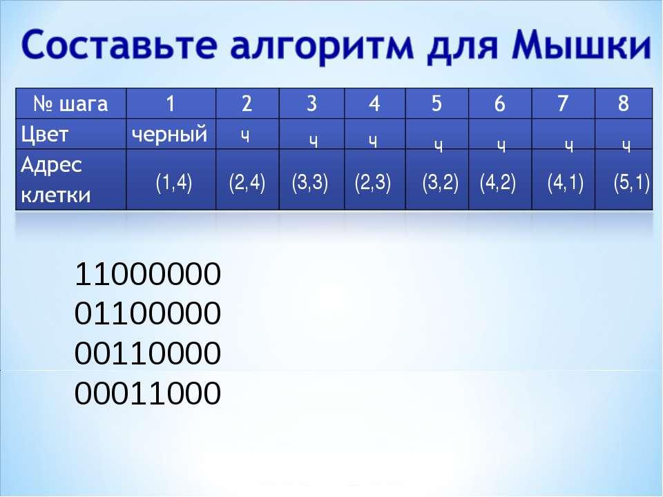 11000000 01100000 00110000 00011000 (2,4) ч (2,3) (3,3) ч ч (3,2) ч (4,2) ч (...