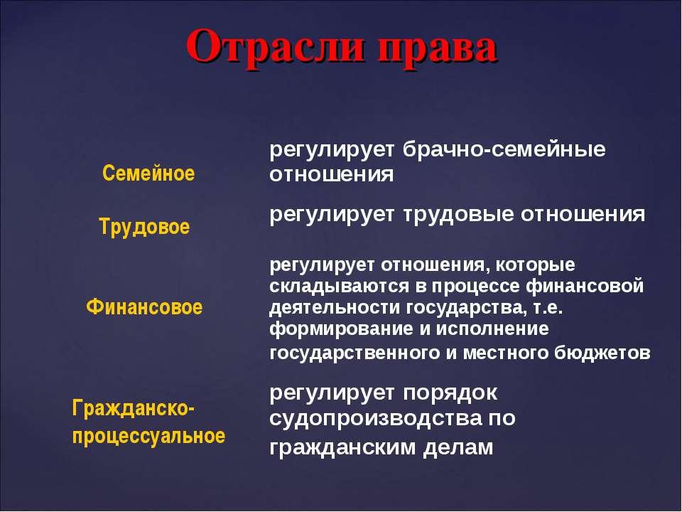 Отрасли права Семейное Финансовое Трудовое Гражданско- процессуальное регулир...
