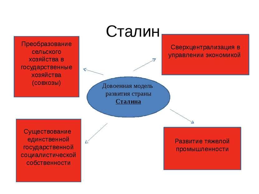 Сталин Довоенная модель развития страны Сталина Преобразование сельского хозя...