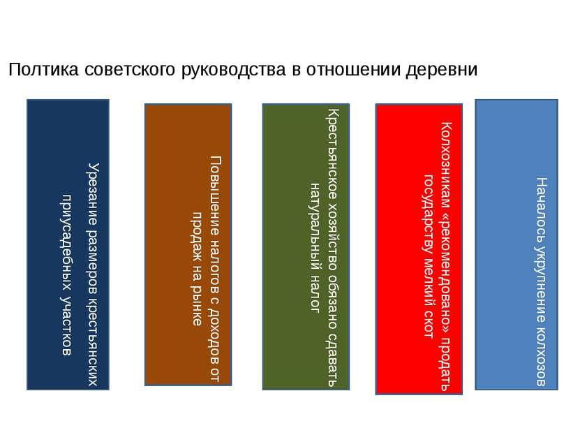 Полтика советского руководства в отношении деревни Урезание размеров крестьян...