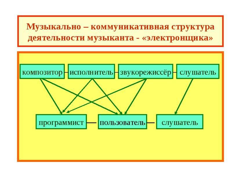 Музыкально – коммуникативная структура деятельности музыканта - «электронщика...