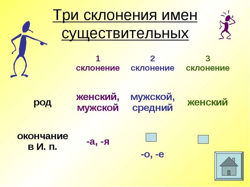 Три склонения имен существительных 1 склонение 2 склонение 3 склонение род же...