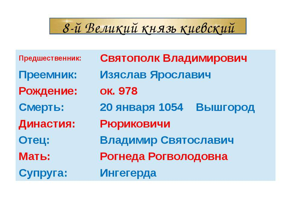 8-й Великий князь киевский Предшественник: Святополк Владимирович Преемник: И...