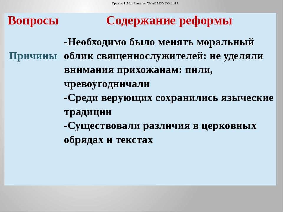 Урунова Н.М. г.Лангепас ХМАО МОУ СОШ №3 Вопросы Содержание реформы Причины -Н...