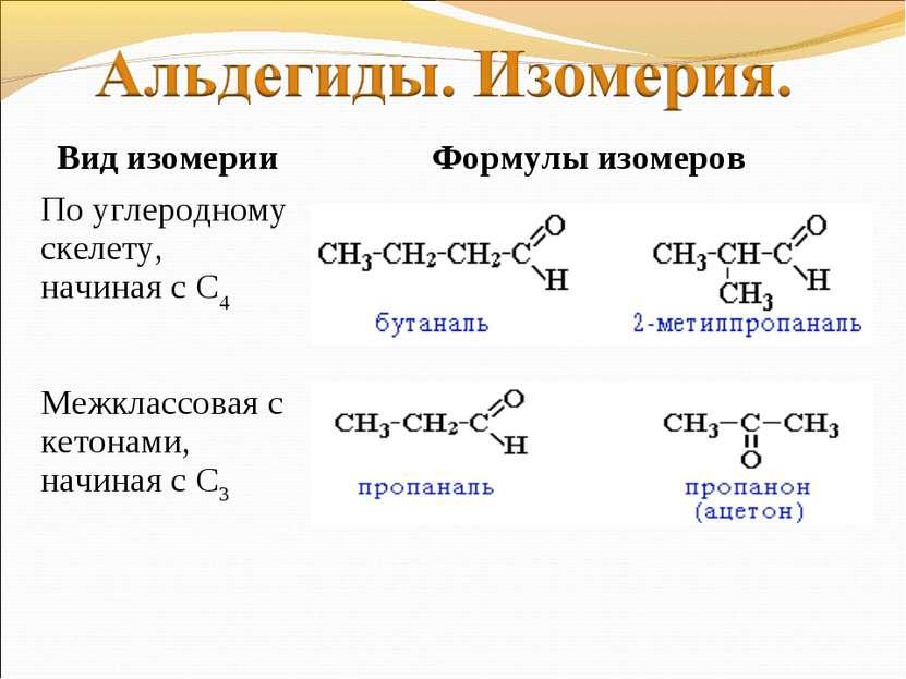 Вид изомерии Формулы изомеров По углеродному скелету, начиная с С4 Межклассов...