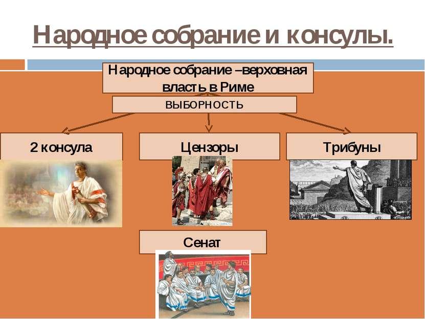 Народное собрание и консулы. Народное собрание –верховная власть в Риме Цензо...