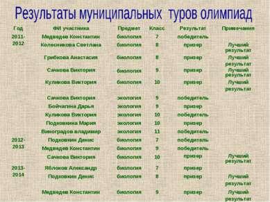 Год ФИ участника Предмет Класс Результат Примечания 2011-2012 Медведев Конста...