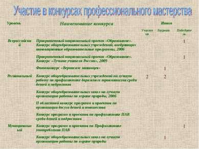 Уровень Наименование конкурса Итого Участник Лауреат Победитель Всероссийский...
