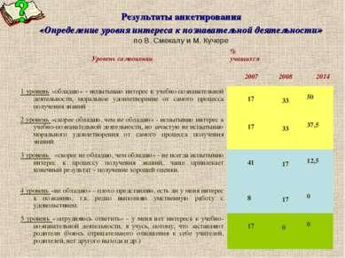 Результаты анкетирования «Определение уровня интереса к познавательной деятел...