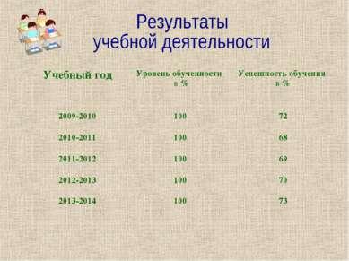 Учебный год Уровень обученности в % Успешность обучения в % 2009-2010 100 72 ...