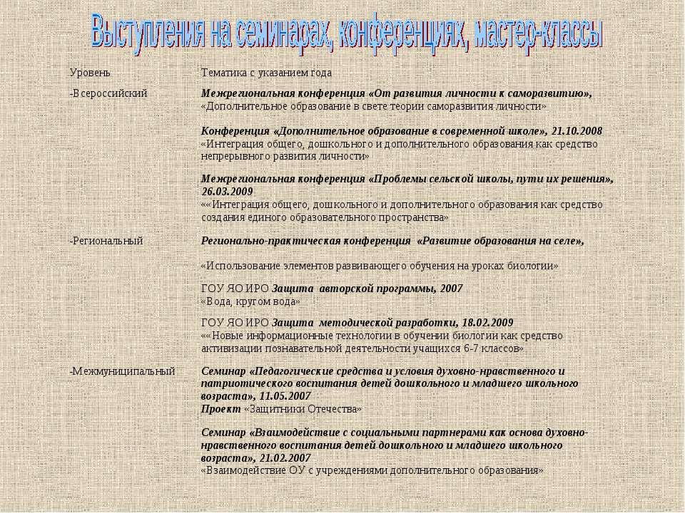 Уровень Тематика с указанием года -Всероссийский Межрегиональная конференция ...