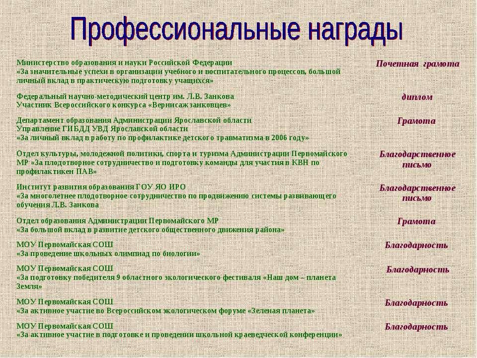 Министерство образования и науки Российской Федерации «За значительные успехи...