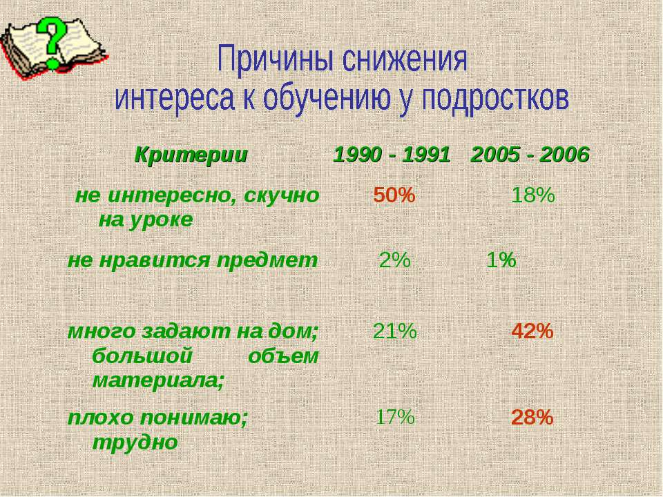 Критерии 1990 - 1991 2005 - 2006 не интересно, скучно на уроке 50% 18% не нра...