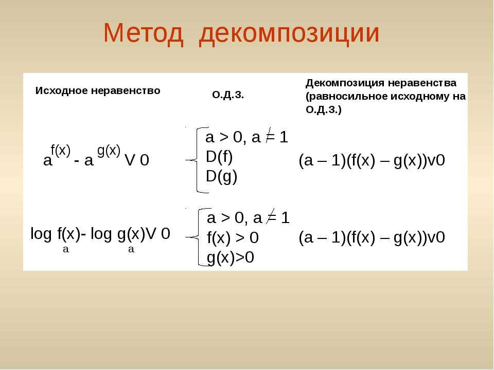 Метод декомпозиции Исходное неравенство О.Д.З. Декомпозиция неравенства (равн...