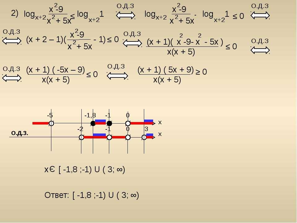 2) log x -9 x + 5x 2 2 x+2 log 1 x+2 ≤ О.Д.З (x + 2 – 1)( - 1) x -9 x + 5x 2 ...