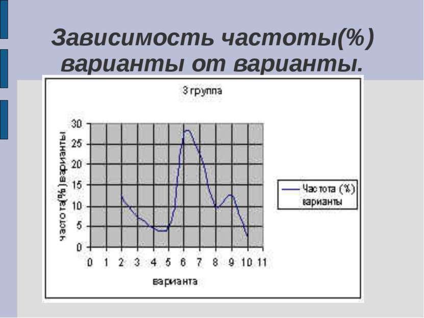 Зависимость частоты(%) варианты от варианты.