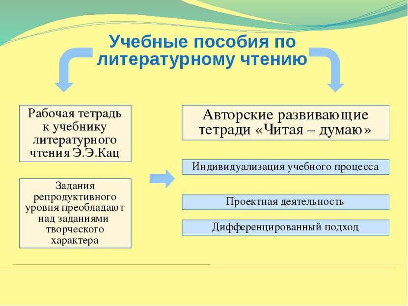 Учебные пособия по литературному чтению Рабочая тетрадь к учебнику литературн...