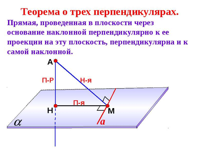 А Н П-Р М Теорема о трех перпендикулярах. Прямая, проведенная в плоскости чер...