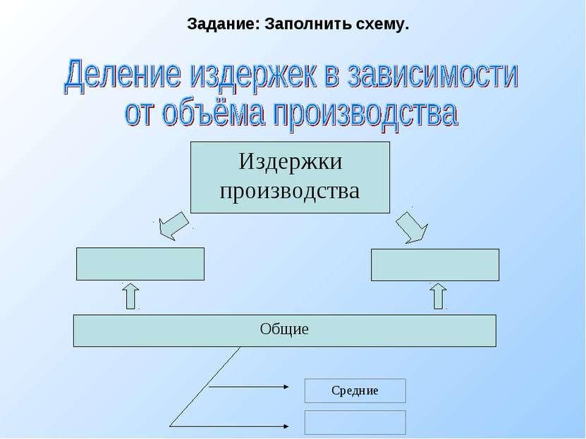 Издержки производства Общие Средние Задание: Заполнить схему.