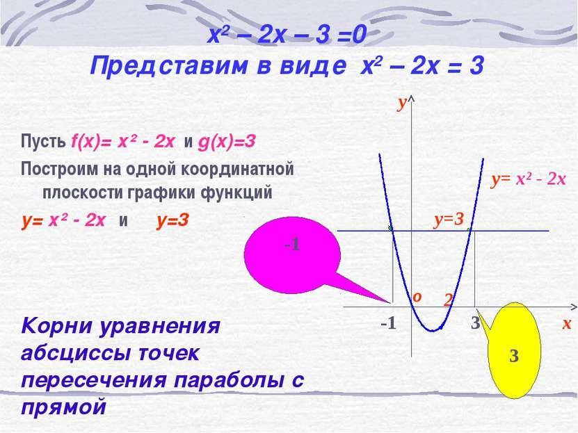 x2 – 2x – 3 =0 Представим в виде x2 – 2x = 3 Пусть f(x)= х² - 2х и g(x)=3 Пос...