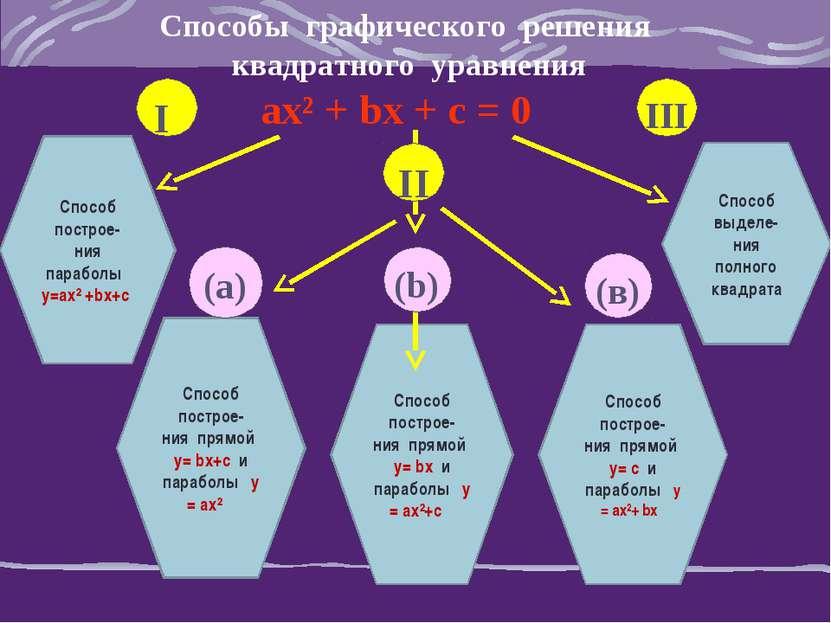 Способы графического решения квадратного уравнения ах² + bх + с = 0 Способ по...