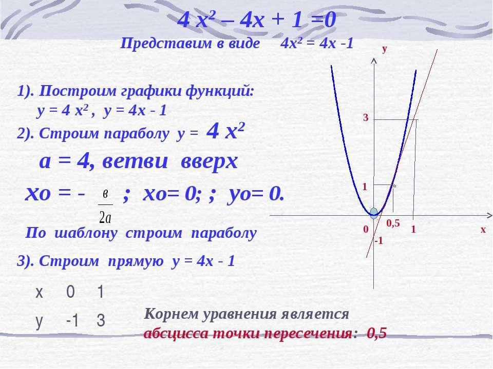 4 x2 – 4x + 1 =0 Представим в виде 4x2 = 4x -1 1). Построим графики функций: ...