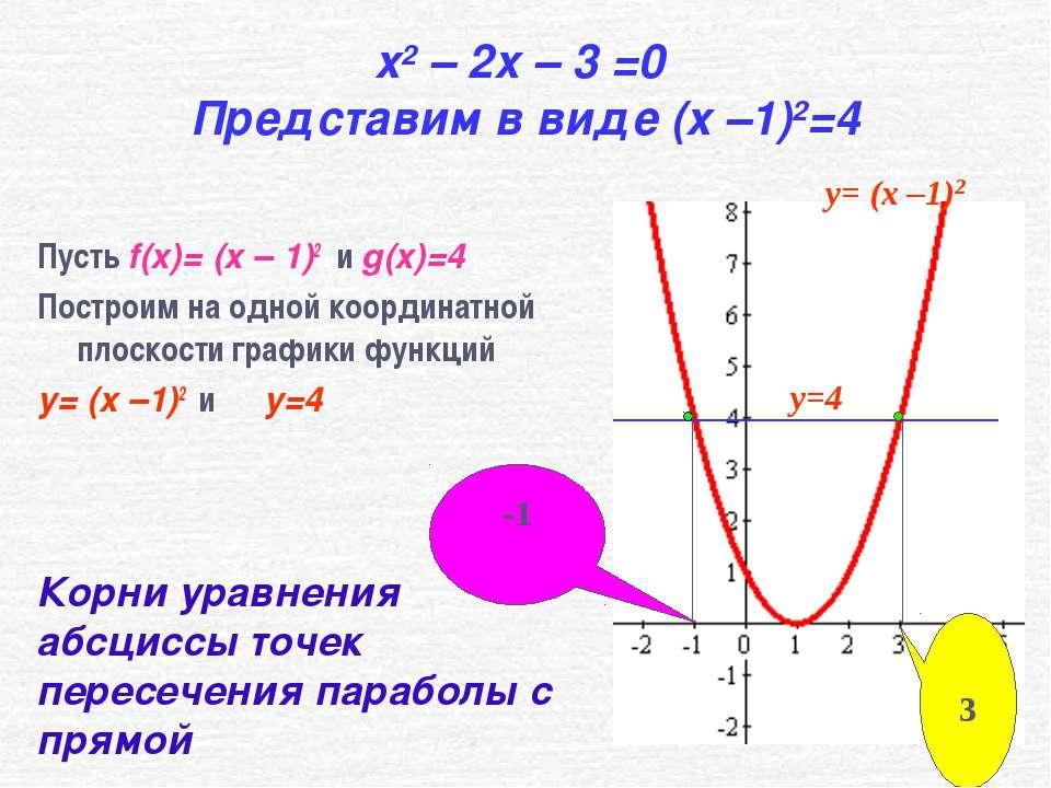 x2 – 2x – 3 =0 Представим в виде (x –1)2=4 Пусть f(x)= (x – 1)2 и g(x)=4 Пост...