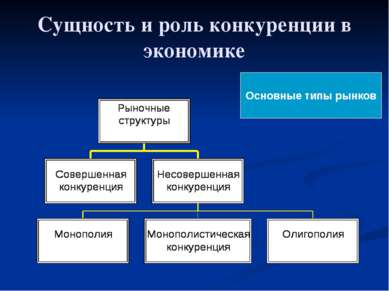 Сущность и роль конкуренции в экономике Основные типы рынков