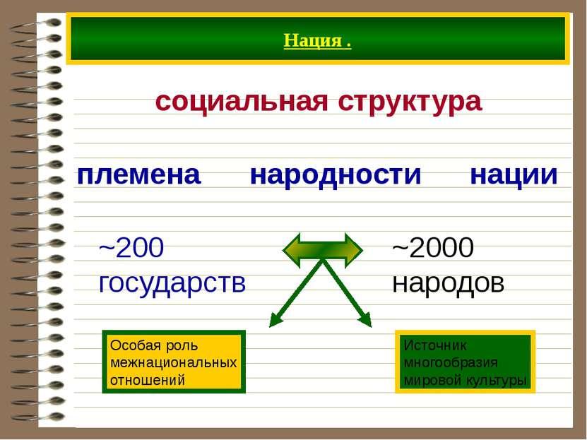 Нация . социальная структура племена народности нации ~200 государств ~2000 н...
