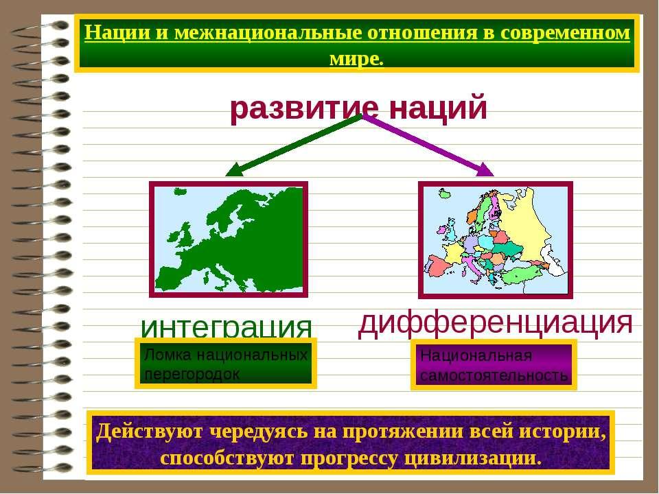 Нации и межнациональные отношения в современном мире. развитие наций Действую...