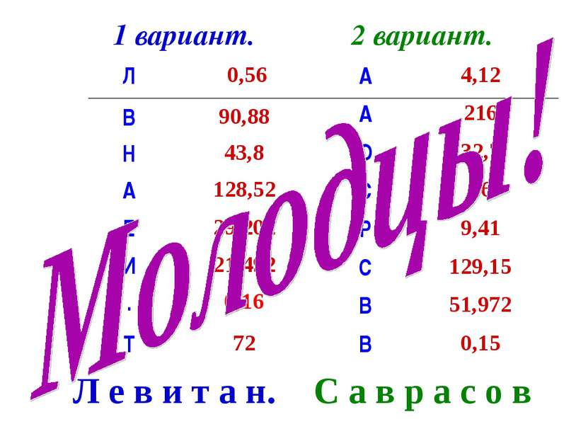 1 вариант. 2 вариант. Л е в и т а н. С а в р а с о в Л 0,56 В 90,88 Н 43,8 А ...