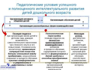 Педагогические условия успешного и полноценного интеллектуального развития де...