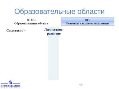 Образовательные области ФГОС Образовательные области