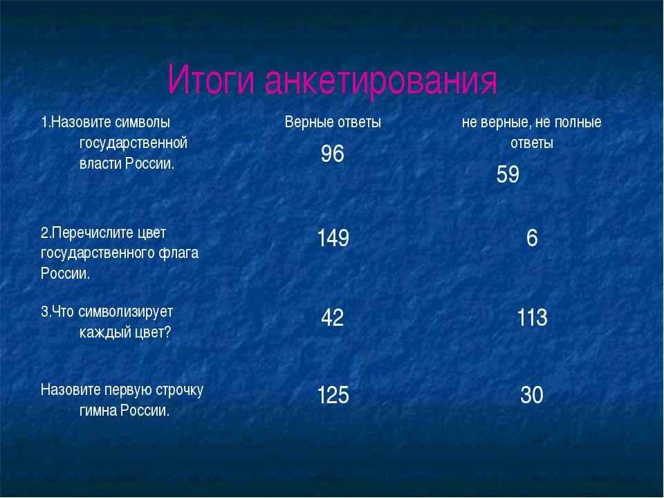 Итоги анкетирования 1.Назовите символы государственной власти России. Верные ...