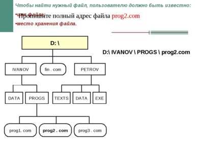 D: \ fin . com PETROV IVANOV DATA DATA EXE TEXTS prog1. com prog2 . com prog3...