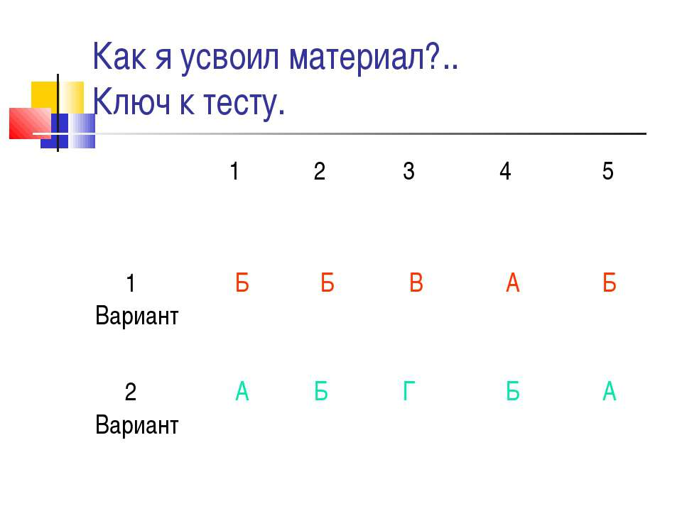 Как я усвоил материал?.. Ключ к тесту. 1 2 3 4 5 1 Вариант Б Б В А Б 2 Вариан...
