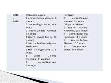 2015-2016 Обществознание: 1 место-ОндарМилада,6 а класс 2 место-БадыБегзи, 6 ...