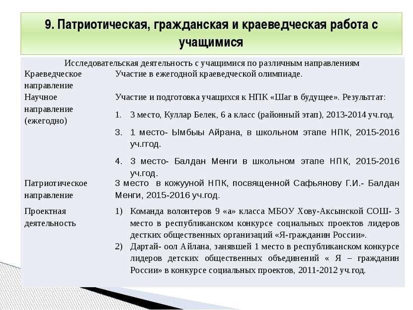 9. Патриотическая, гражданская и краеведческая работа с учащимися Исследовате...